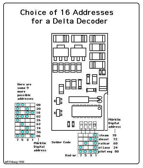 Märklin Decoder-Familie DELTA